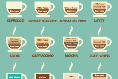 Different coffee types